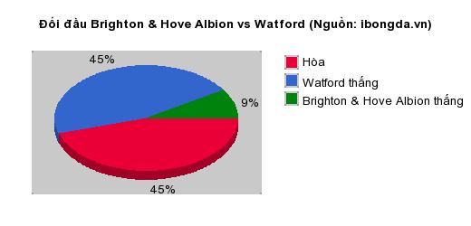 Thống kê đối đầu Brighton & Hove Albion vs Watford