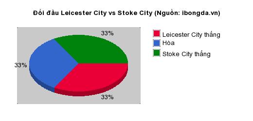 Thống kê đối đầu Leicester City vs Stoke City