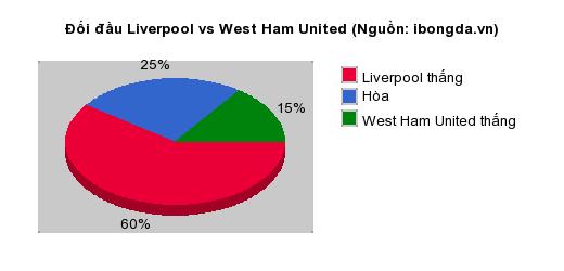 Thống kê đối đầu Liverpool vs West Ham United