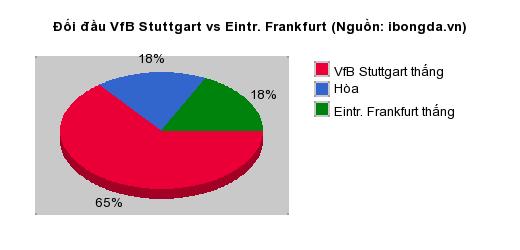 Thống kê đối đầu VfB Stuttgart vs Eintr. Frankfurt