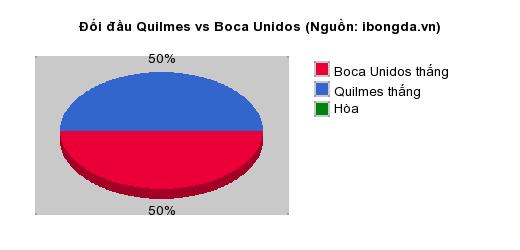 Thống kê đối đầu Quilmes vs Boca Unidos