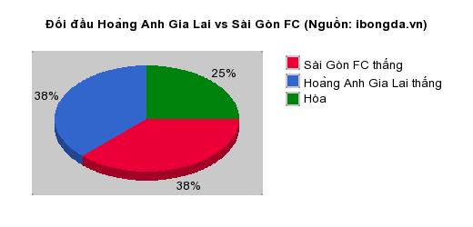 Thống kê đối đầu Hoàng Anh Gia Lai vs Sài Gòn FC