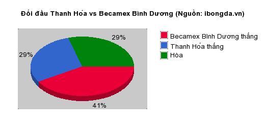 Thống kê đối đầu Thanh Hóa vs Becamex Bình Dương