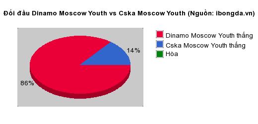 Thống kê đối đầu Dinamo Moscow Youth vs Cska Moscow Youth