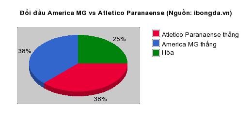 Thống kê đối đầu America MG vs Atletico Paranaense
