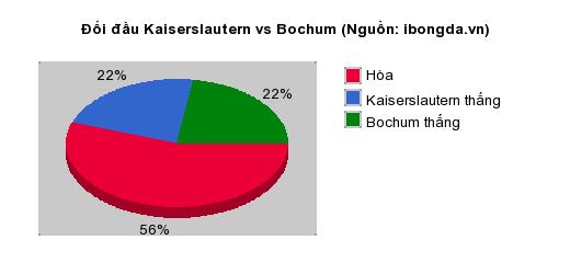 Thống kê đối đầu Kaiserslautern vs Bochum