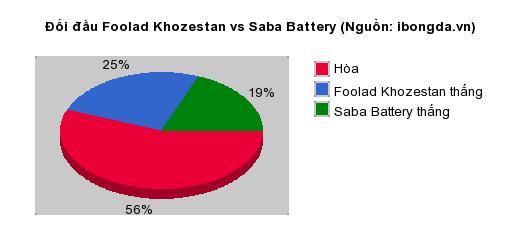 Thống kê đối đầu Foolad Khozestan vs Saba Battery