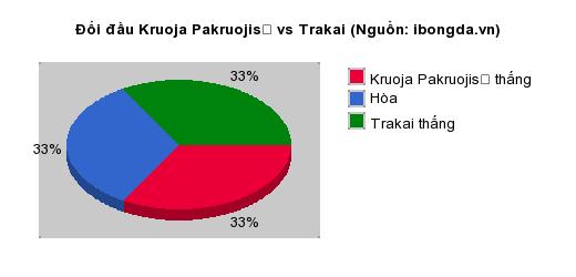 Thống kê đối đầu Kruoja Pakruojis vs Trakai