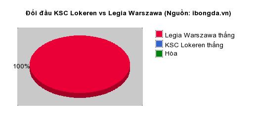 Thống kê đối đầu KSC Lokeren vs Legia Warszawa