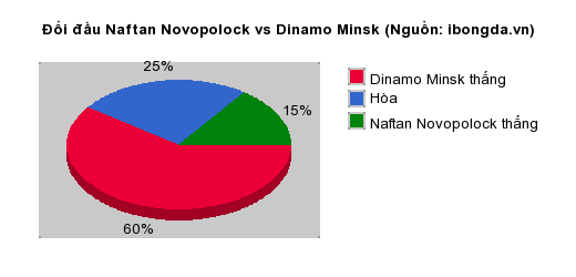 Thống kê đối đầu Naftan Novopolock vs Dinamo Minsk