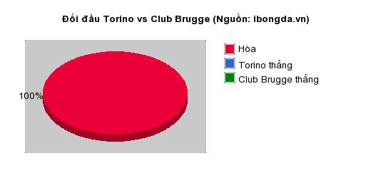 Thống kê đối đầu Torino vs Club Brugge