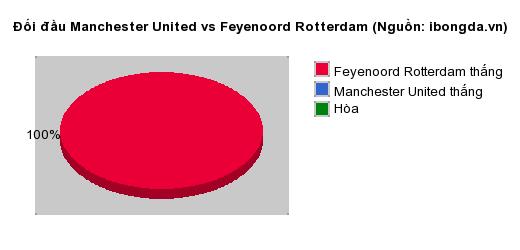Thống kê đối đầu Manchester United vs Feyenoord Rotterdam