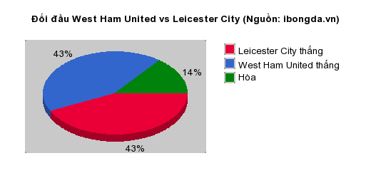 Thống kê đối đầu West Ham United vs Leicester City