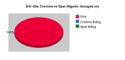 Thống kê đối đầu Crotone vs Spal