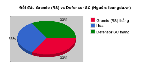 Thống kê đối đầu Gremio (RS) vs Defensor SC