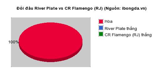 Thống kê đối đầu River Plate vs CR Flamengo (RJ)