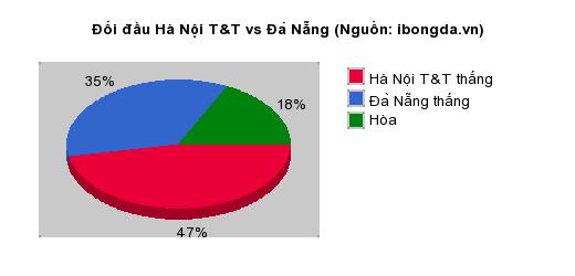 Thống kê đối đầu Hà Nội T&T vs Đà Nẵng