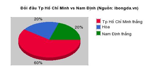 Thống kê đối đầu Tp Hồ Chí Minh vs Nam Định