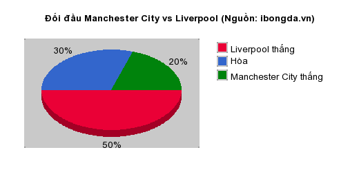 Thống kê đối đầu Manchester City vs Liverpool