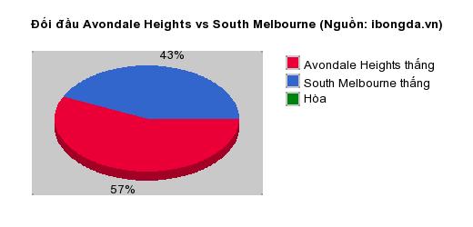 Thống kê đối đầu Avondale Heights vs South Melbourne