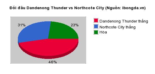 Thống kê đối đầu Dandenong Thunder vs Northcote City