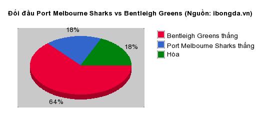 Thống kê đối đầu Port Melbourne Sharks vs Bentleigh Greens
