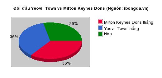 Thống kê đối đầu Yeovil Town vs Milton Keynes Dons