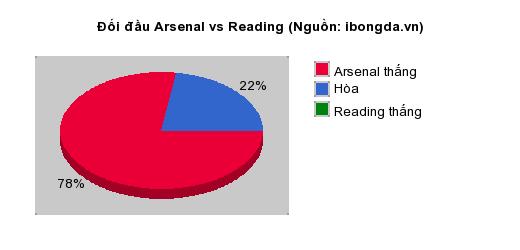 Thống kê đối đầu Arsenal vs Reading