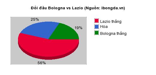 Thống kê đối đầu Bologna vs Lazio