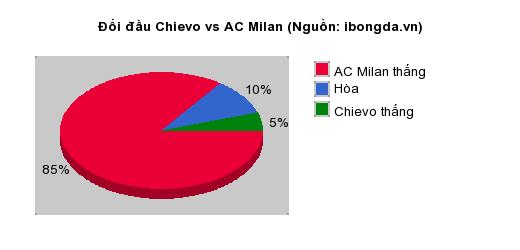 Thống kê đối đầu Chievo vs AC Milan