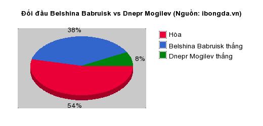 Thống kê đối đầu Belshina Babruisk vs Dnepr Mogilev