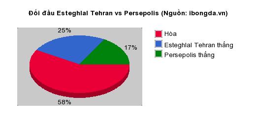 Thống kê đối đầu Esteghlal Tehran vs Persepolis