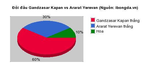 Thống kê đối đầu Gandzasar Kapan vs Ararat Yerevan