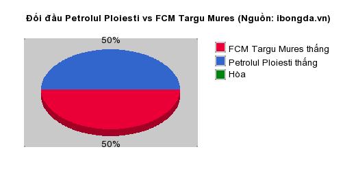 Thống kê đối đầu Petrolul Ploiesti vs FCM Targu Mures