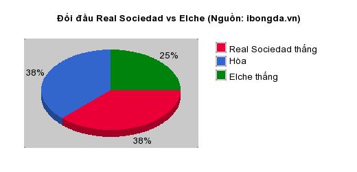 Thống kê đối đầu Real Sociedad vs Elche