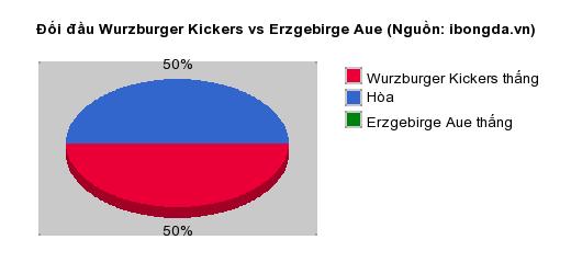 Thống kê đối đầu Wurzburger Kickers vs Erzgebirge Aue