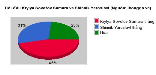 Thống kê đối đầu Krylya Sovetov Samara vs Shinnik Yaroslavl
