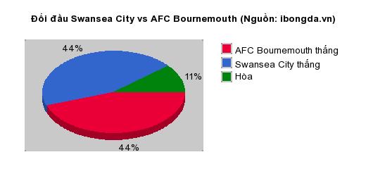 Thống kê đối đầu Swansea City vs AFC Bournemouth