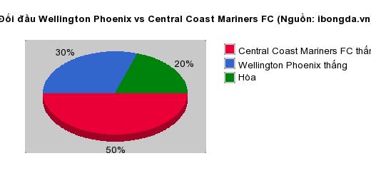 Thống kê đối đầu Wellington Phoenix vs Central Coast Mariners FC