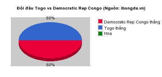 Thống kê đối đầu Togo vs Democratic Rep Congo