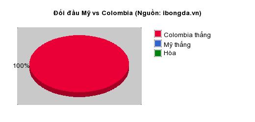 Thống kê đối đầu Mỹ vs Colombia