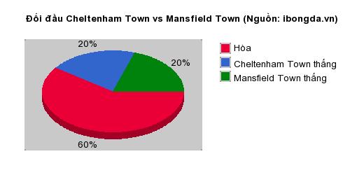 Thống kê đối đầu Cheltenham Town vs Mansfield Town