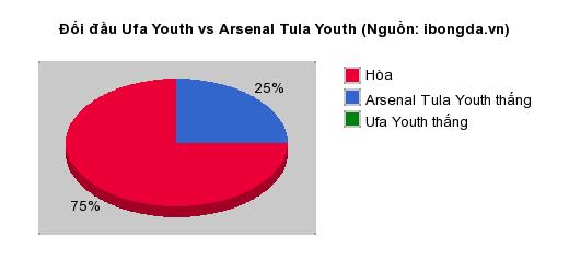 Thống kê đối đầu Ufa Youth vs Arsenal Tula Youth