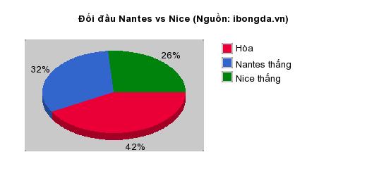Thống kê đối đầu Nantes vs Nice