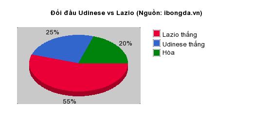Thống kê đối đầu Udinese vs Lazio
