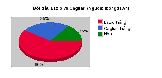 Thống kê đối đầu Lazio vs Cagliari