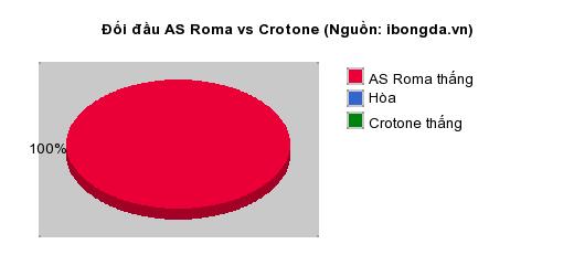Thống kê đối đầu AS Roma vs Crotone