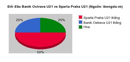 Thống kê đối đầu Banik Ostrava U21 vs Sparta Praha U21