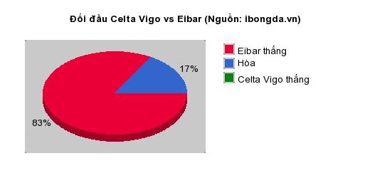 Thống kê đối đầu Celta Vigo vs Eibar