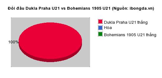 Thống kê đối đầu Dukla Praha U21 vs Bohemians 1905 U21